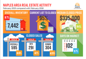 How's the Naples Real Estate Market?Homes Are Selling But Slight Price Decreases