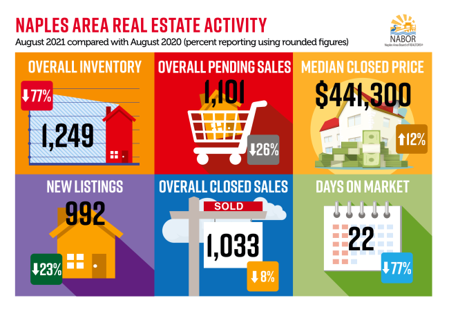August Infographic real estate